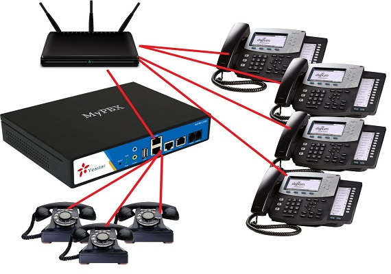 Hosted IP PBX